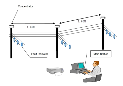 digital fault indicator system